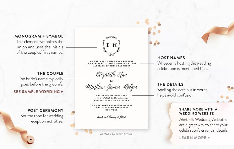anatomy of an invitation