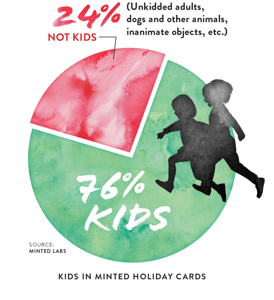 Chart (image): Kids in Minted Holiday Cards