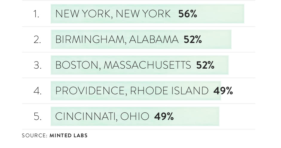 Graph (image): Top 10 metro areas with highest percentage of children-only holiday cards (1 - 5)