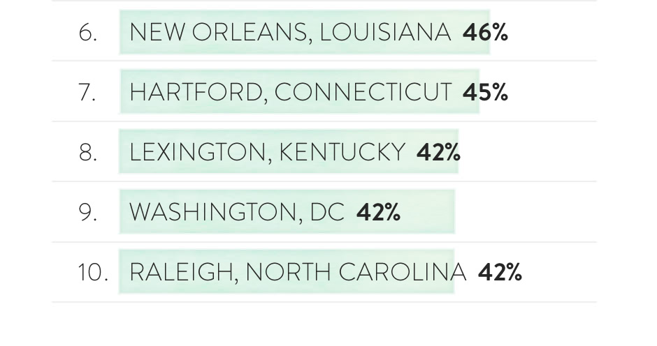 Graph (image): Top 10 metro areas with highest percentage of children-only holiday cards (6 - 10)