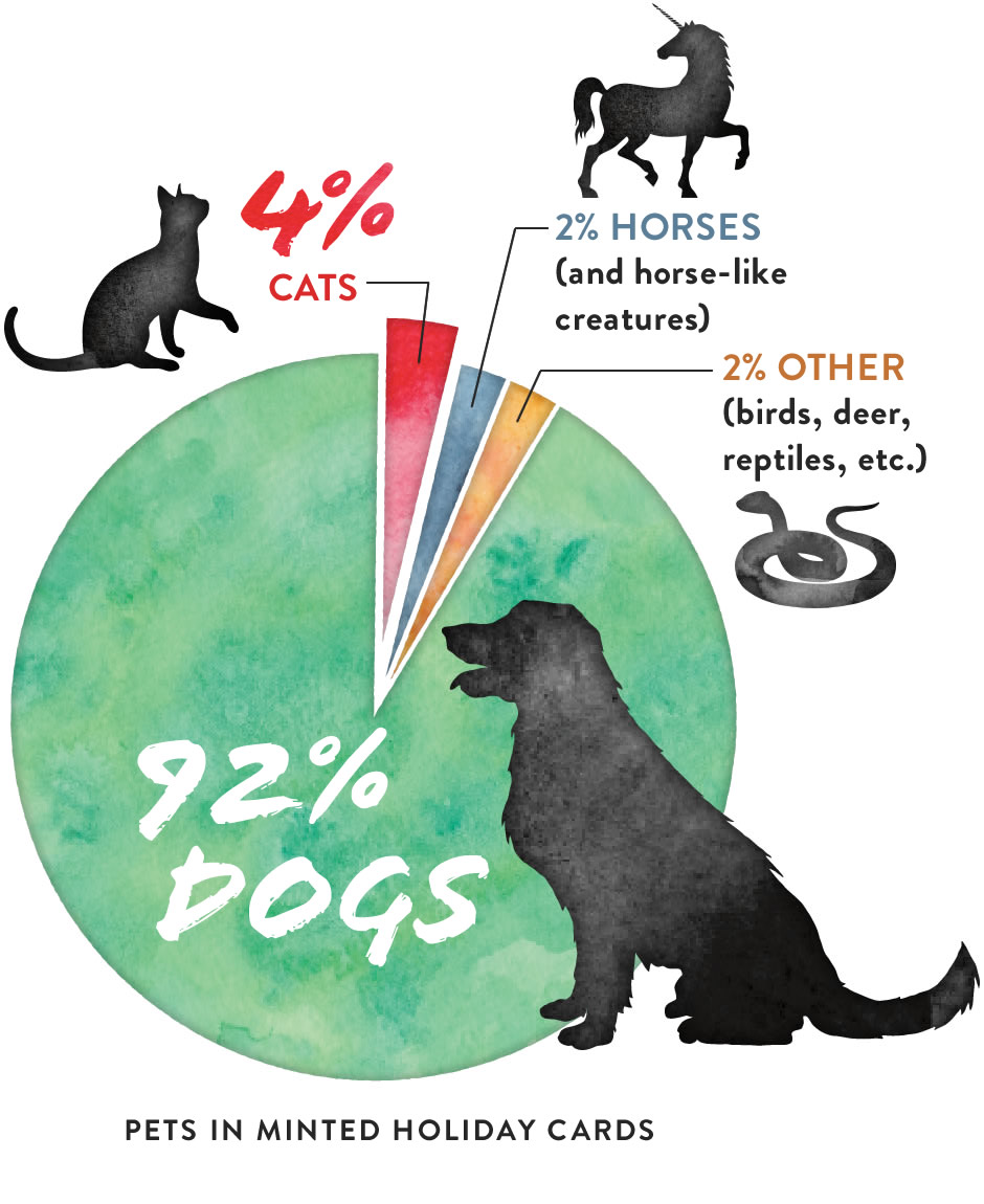 Chart (image): Pets in Minted Holiday Cards