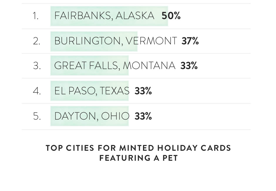 Chart (image): Top Cities for Minted Holiday Cards featuring a Pet