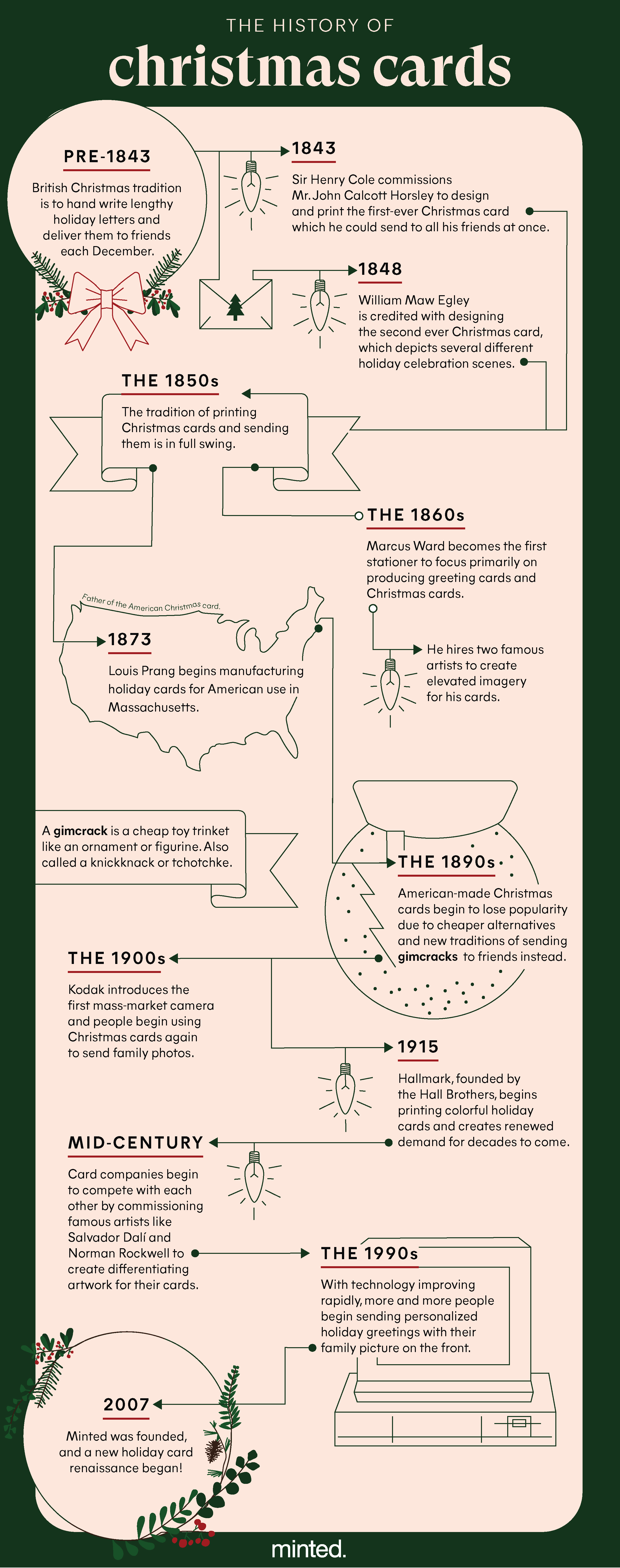 history of Christmas cards infographic